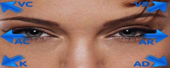 Arah mata menentukan keadaan pikiran
